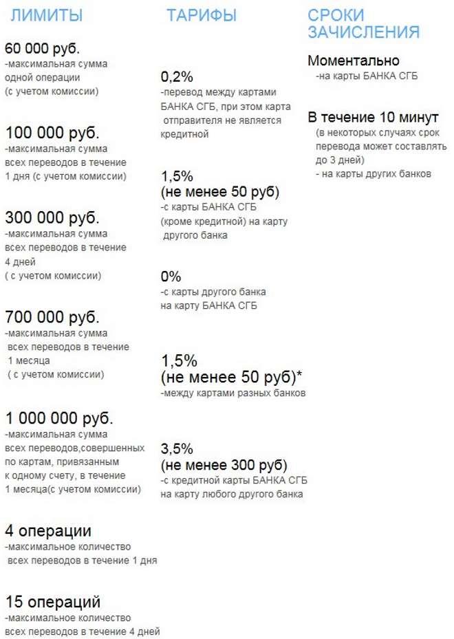 Лимиты и тарифы по денежным переводам банка СГБ