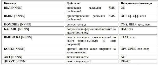 команды sms-банка лкб