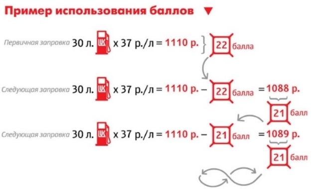 Pravila-ispolzovaniya-bonusnyh-ballov-po-karte-Lukojl